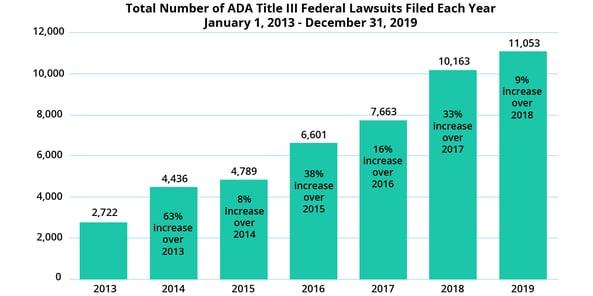 ce graphique représente l'évolution du nombre de plainte par année entre 2013 et 2019 au Etats-Unis.