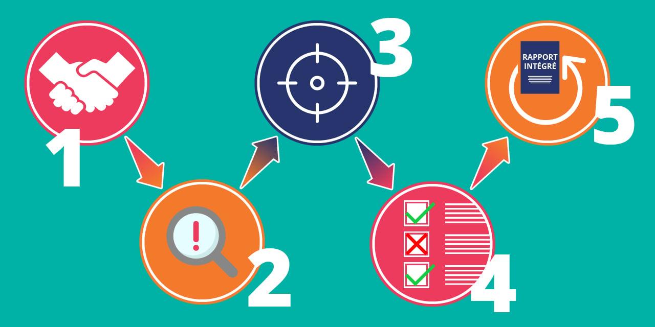 Infographie illustrant les 5 étapes pour publier un rapport annuel intégré